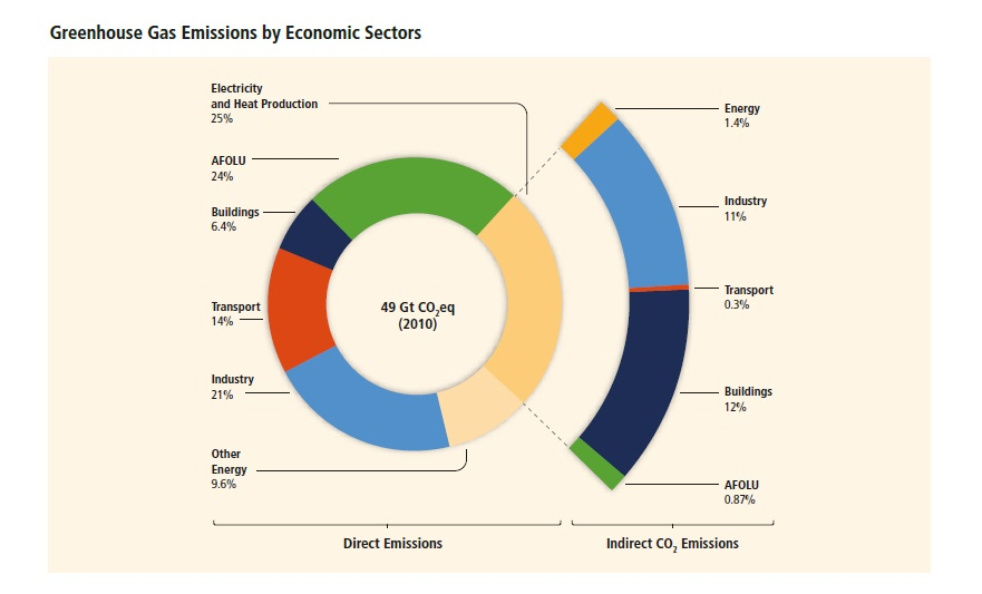 source GHG emissions by sectors